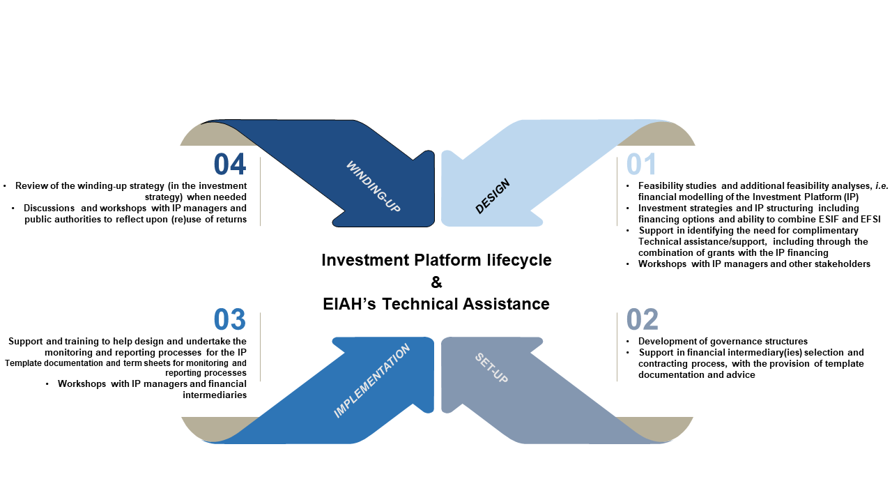 Investment Platform lifecycle and EIAH's Technical Assistance